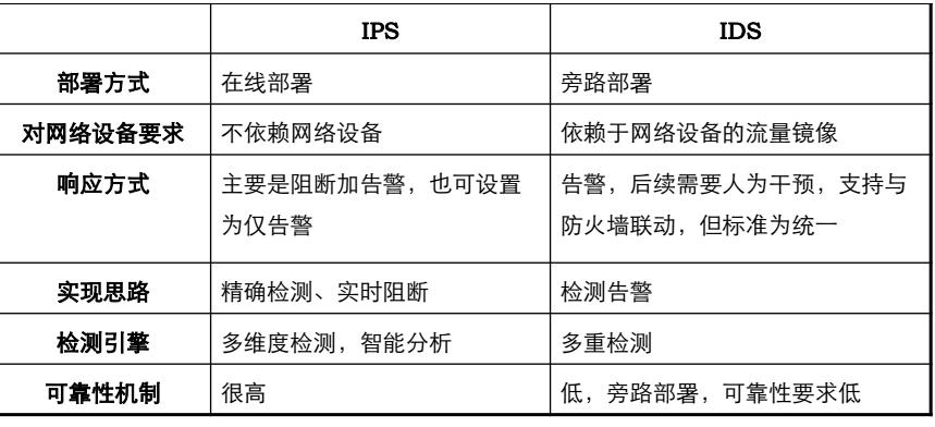 WeiyiGeek.IPS/IDS区别