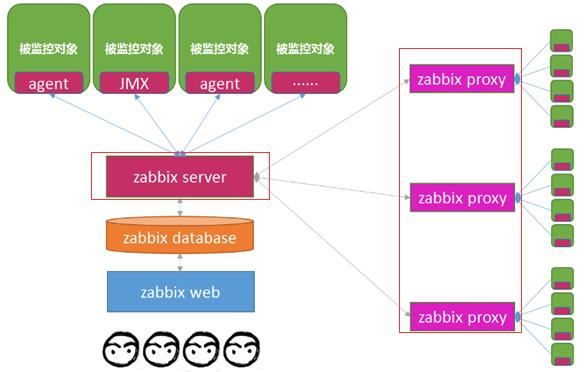 WeiyiGeek.架构图