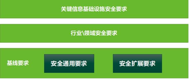WeiyiGeek.关键信息基础设施和等级保护
