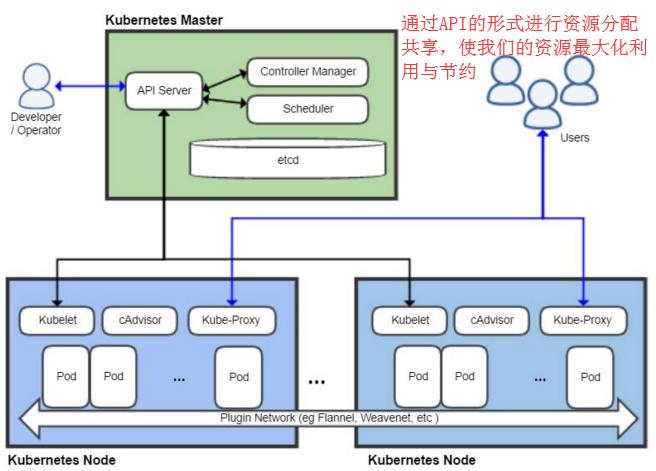 WeiyiGeek.k8s架构图
