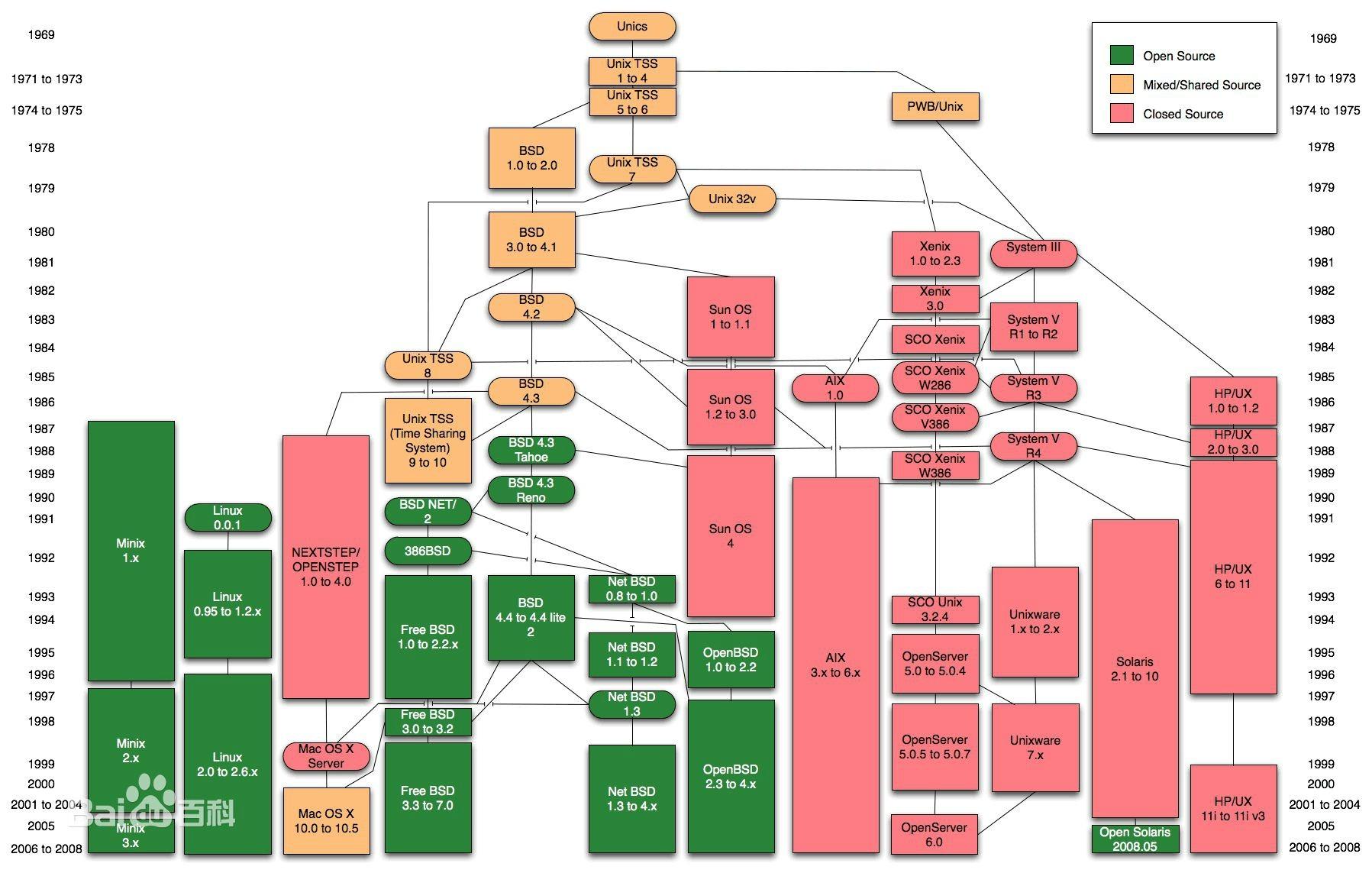 WeiyiGeek.Unix家谱图