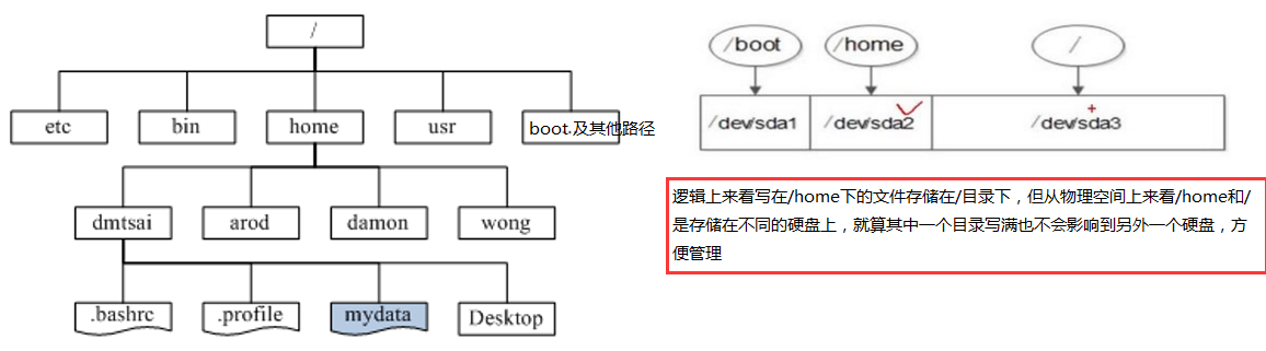 WeiyiGeek.系统目录结构