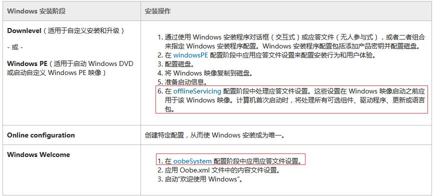 WeiyiGeek.Windows 安装程序的总体过程