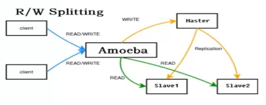 WeiyiGeek.amoeba执行流程