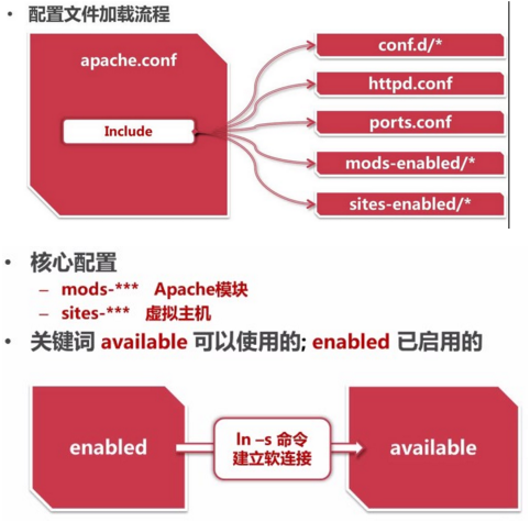 WeiyiGeek.配置文件加载流程