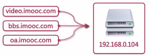 WeiyiGeek.DNS模拟指向