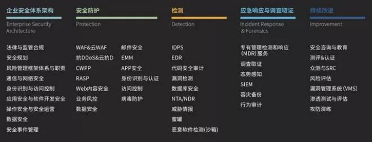 WeiyiGeek.企业安全体系分类