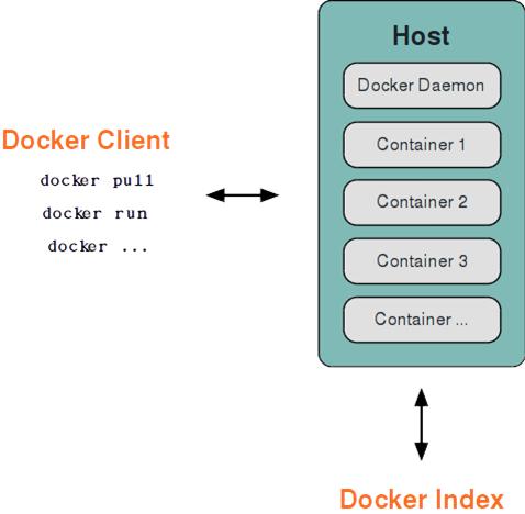 WeiyiGeek.Docker基础架构