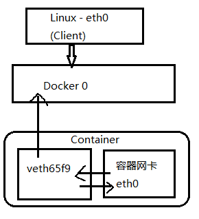 WeiyiGeek.虚拟接口原理图