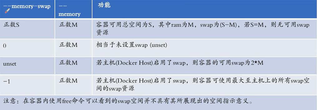 WeiyiGeek.memory-swap