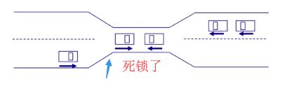 WeiyiGeek.死锁模拟图
