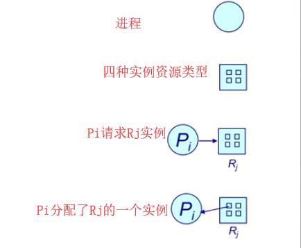 WeiyiGeek.资源分配图模型图