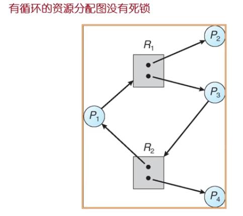 WeiyiGeek.有循环的资源分配没有死锁