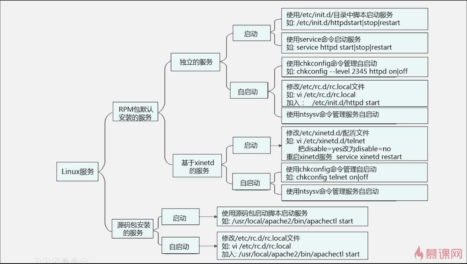 WeiyiGeek.rpm与源码包安装服务