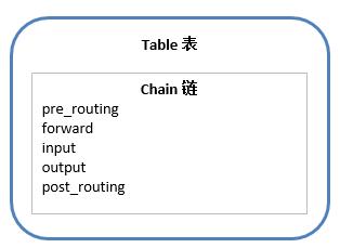 WeiyiGeek.表容器与链规则