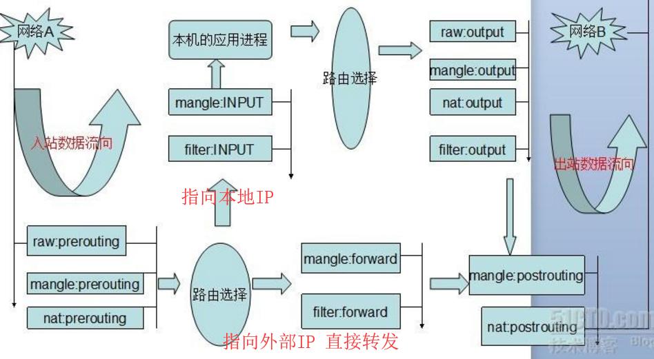 WeiyiGeek.数据包在规则表链的匹配流程