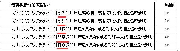 WeiyiGeek.网络/系统单元的规模和服务范围赋值表