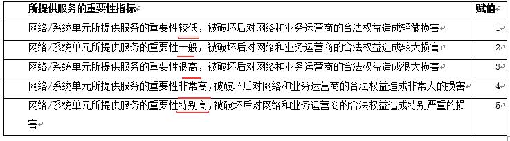 WeiyiGeek.网络/系统单元所提供服务的重要性赋值表