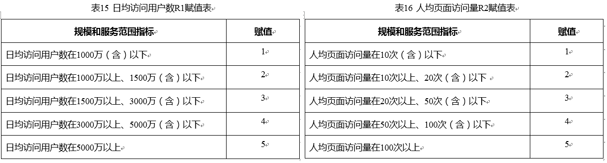 WeiyiGeek.定级对象的规模和服务范围R