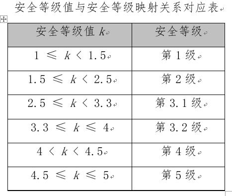 WeiyiGeek.安全等级值与安全等级映射关系对应表