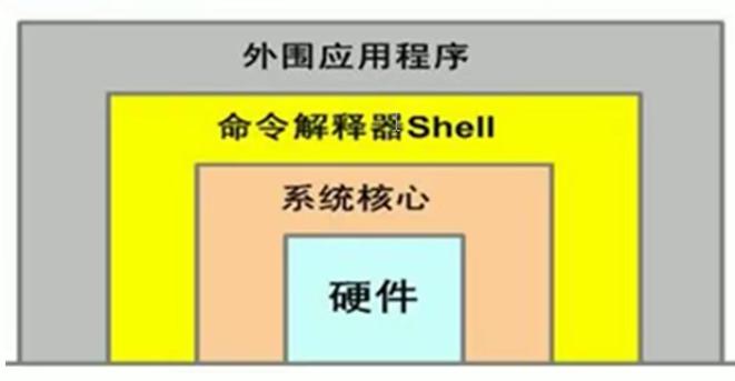 WeiyiGeek.shell位置层次