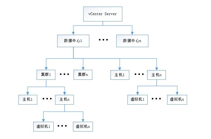 WeiyiGeek.vCenter集群架构