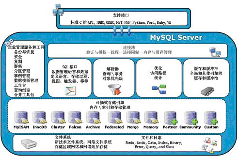 WeiyiGeek.MySQL架构总图