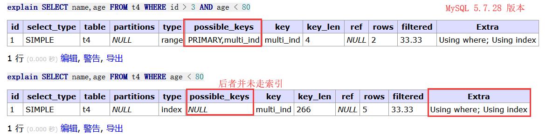 WeiyiGeek.5.7.28组合索引的影响