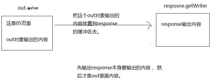 WeiyiGeek.response与out内置对象的输出