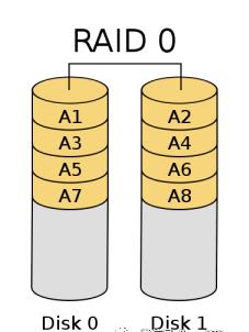 WeiyiGeek.RAID 0结构图解