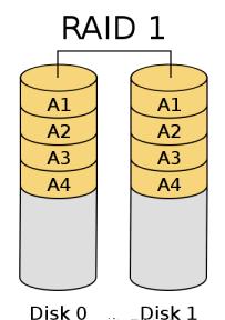WeiyiGeek.RAID1结构图解