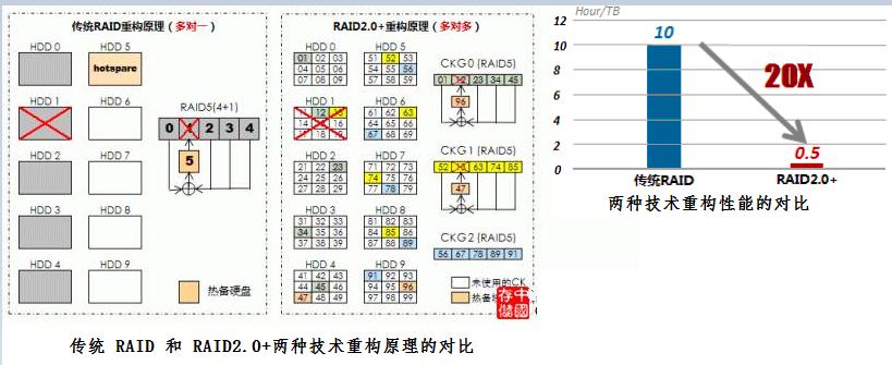 WeiyiGeek.RAID 2.0与传统RAID的对比