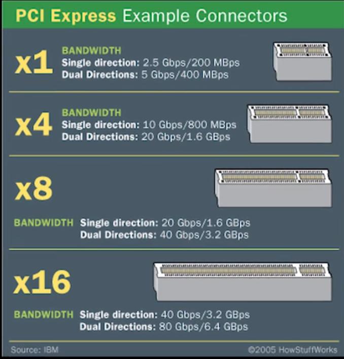 WeiyiGeek.PCI-e速率