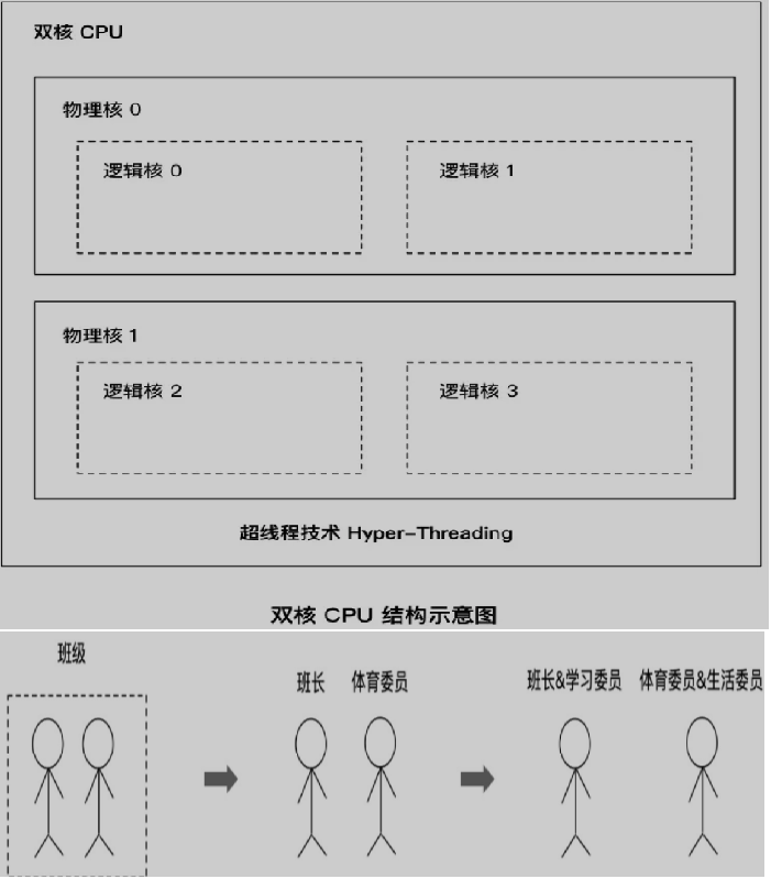 WeiyiGeek.Hyper-Threading实例