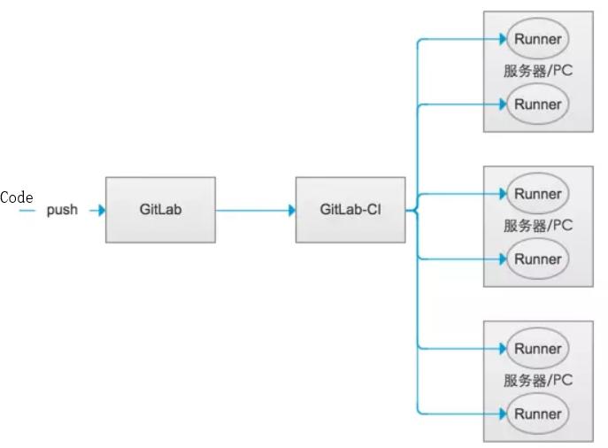 WeiyiGeek.GitLab-CI与Runner关系图