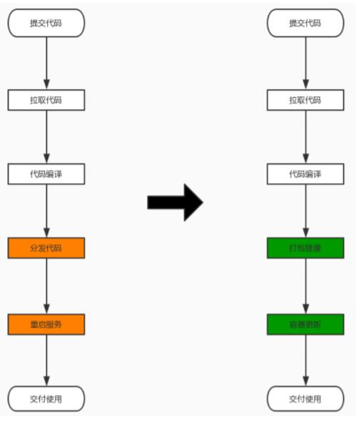 WeiyiGeek.CI/CD流程概览