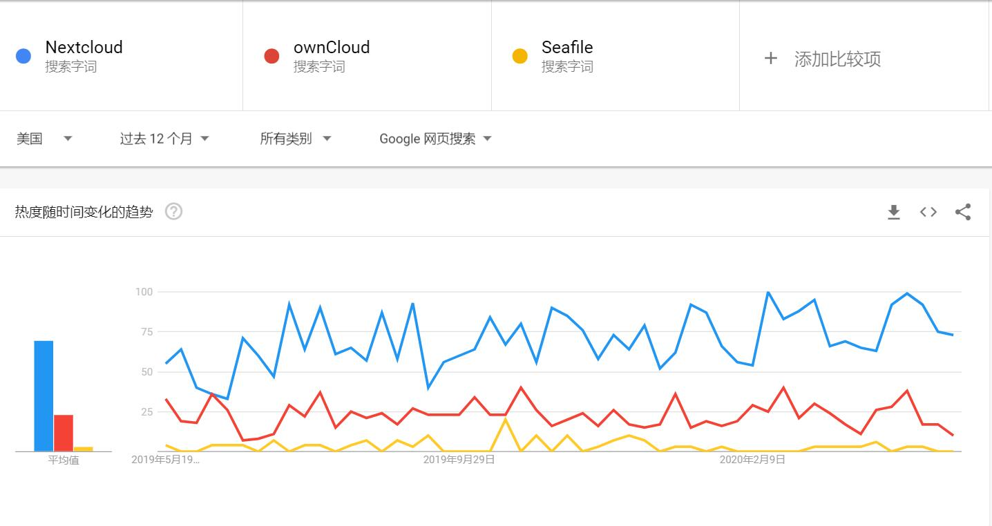WeiyiGeek.google趋势