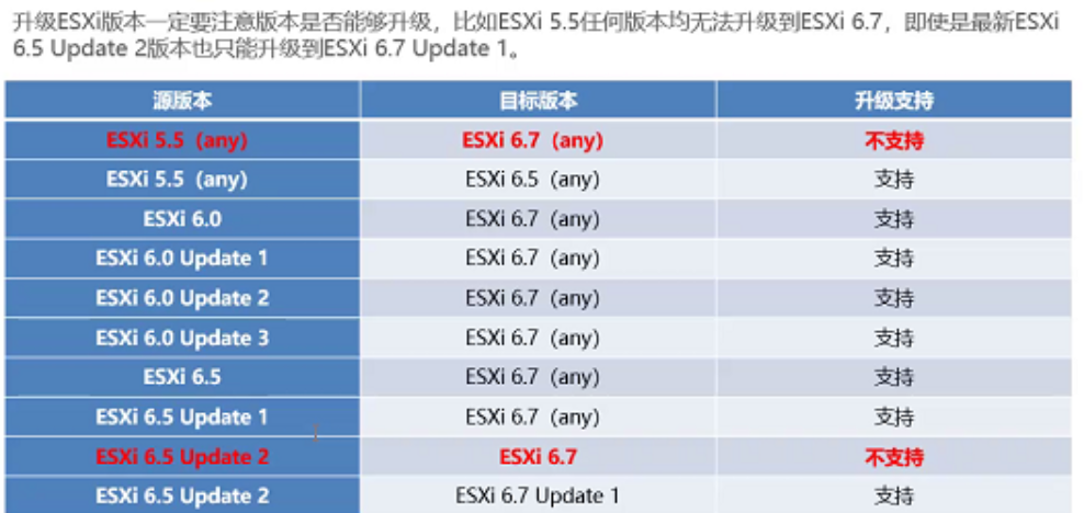 WeiyiGeek.ESXI大版本升级一览