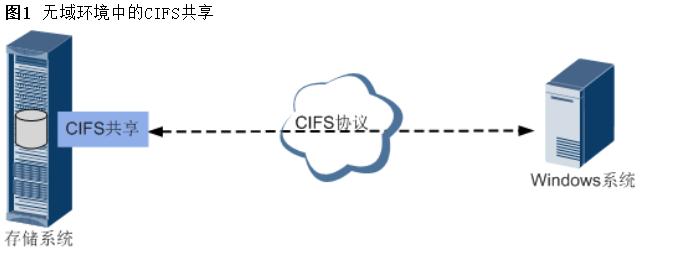 WeiyiGeek.无域环境中的CIFS共享