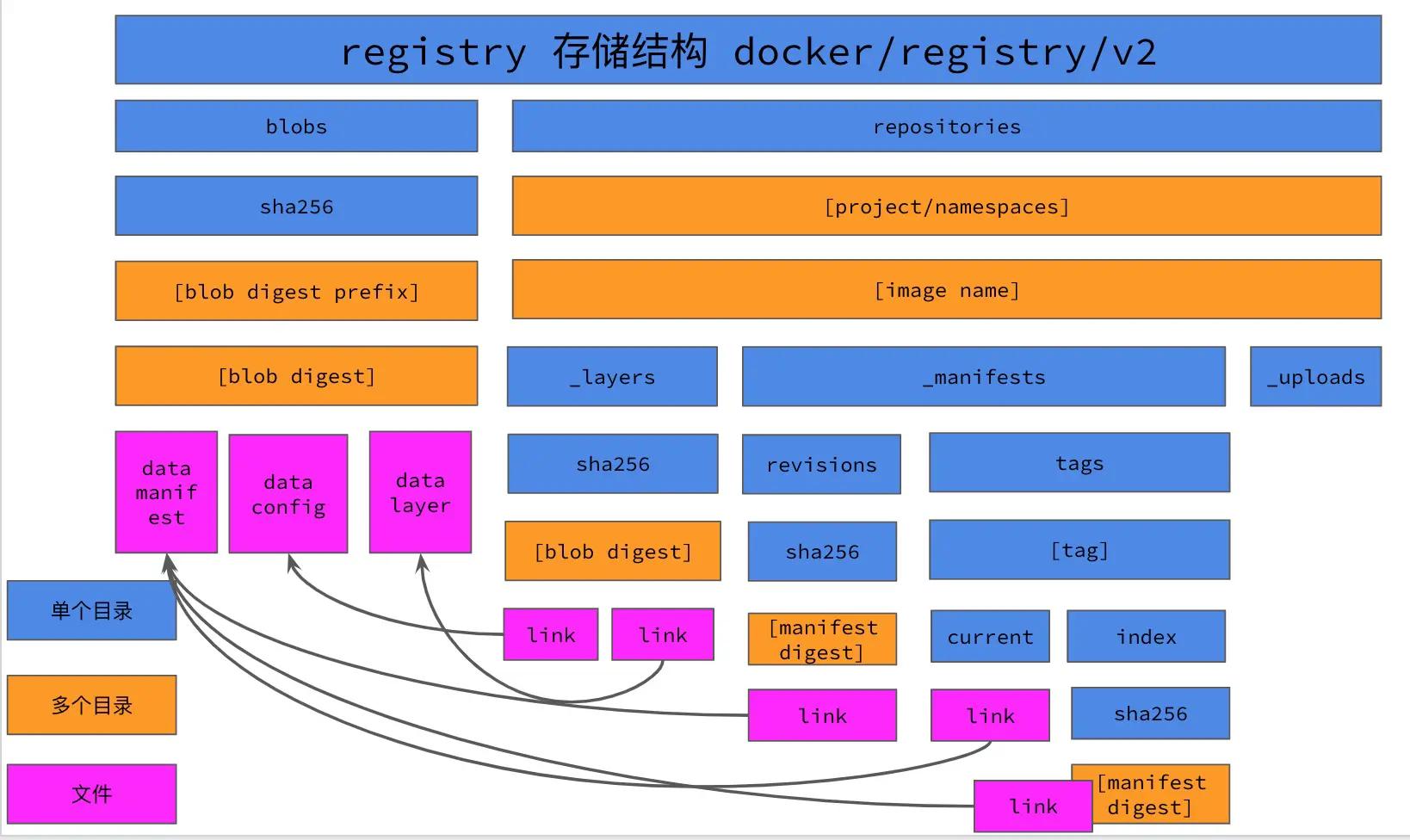 WeiyiGeek.registry存储结构