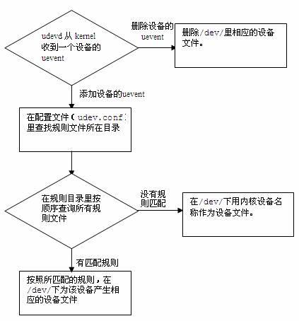 WeiyiGeek.流程图显示 udev 添加 / 删除设备文件的过程