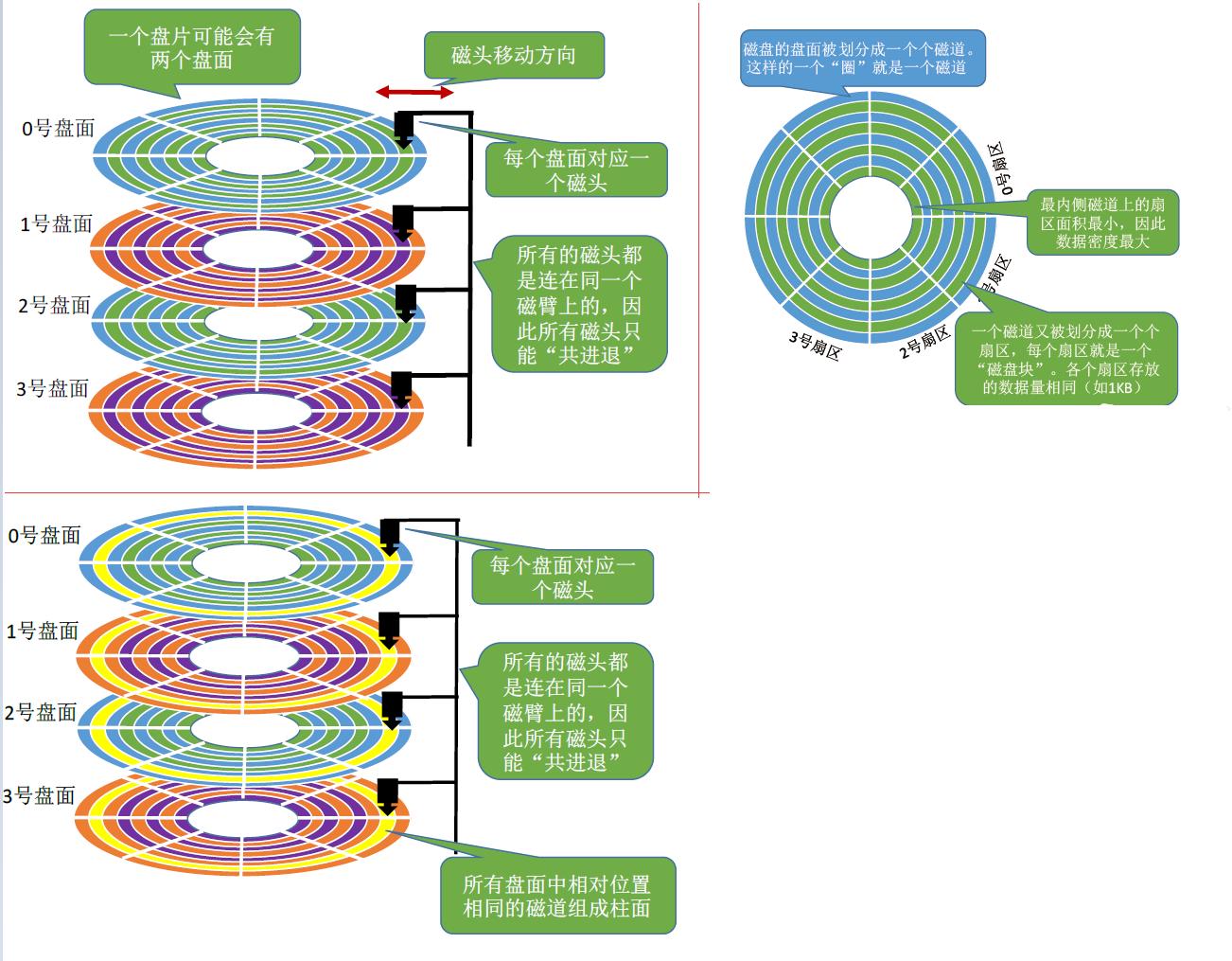 WeiyiGeek.磁盘基本组成结构