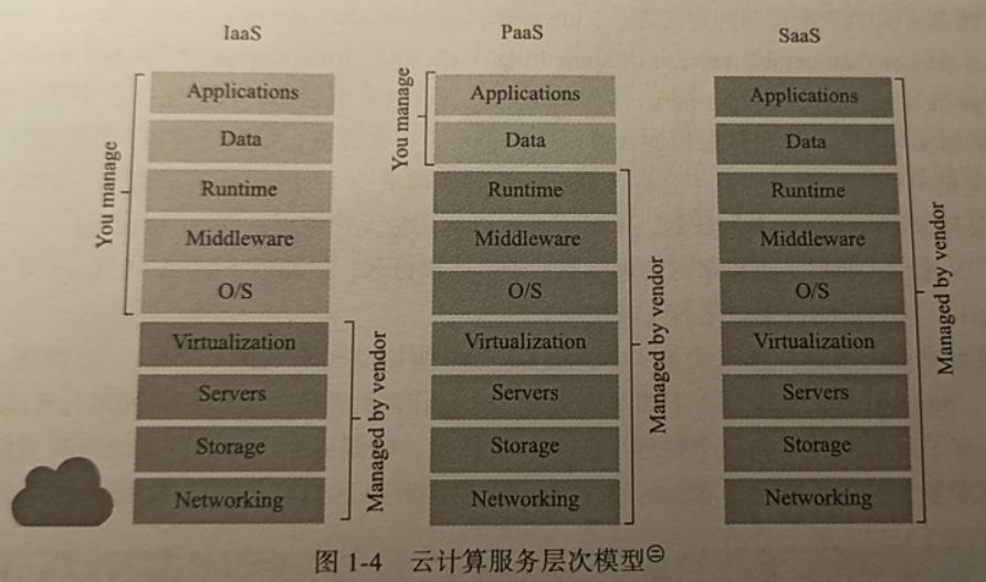 WeiyiGeek.云计算服务层次模型
