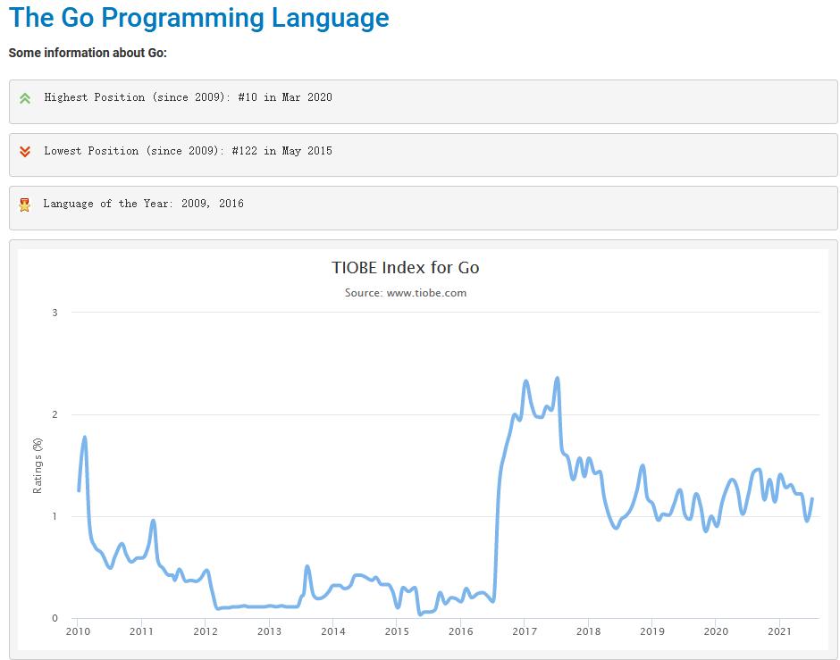 WeiyiGeek.2010-2021年Go编程趋势