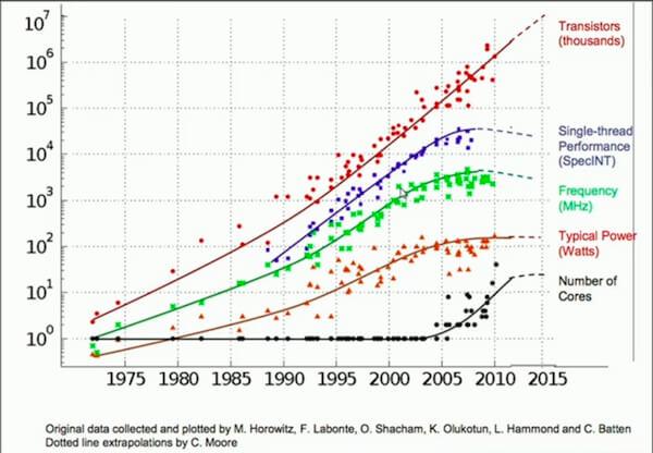 WeiyiGeek.1975-2015年处理器集体管数量