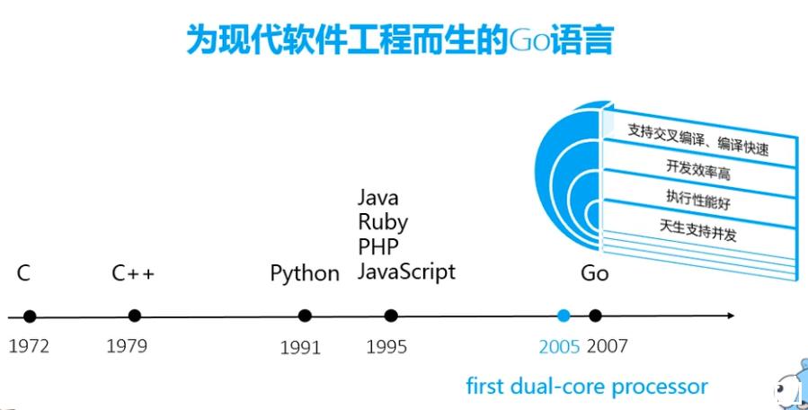 WeiyiGeek.为现代软件工程而生的Go