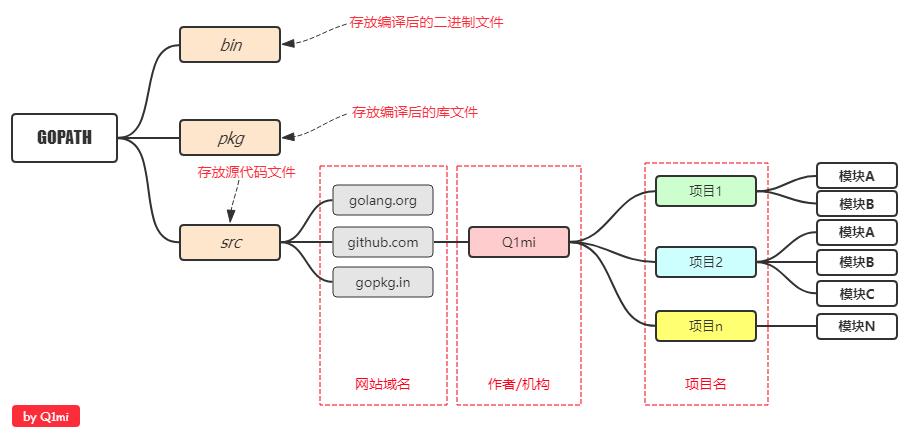 WeiyiGeek.目前流行的项目结构