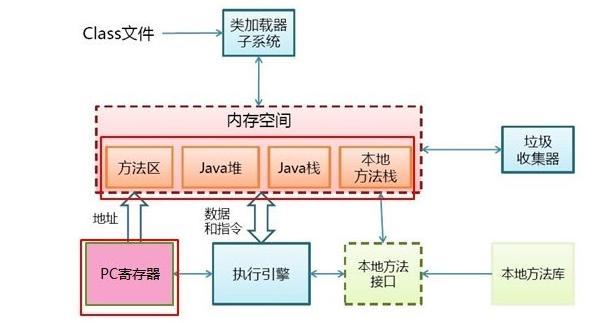 WeiyiGeek.JVM 内存结构图