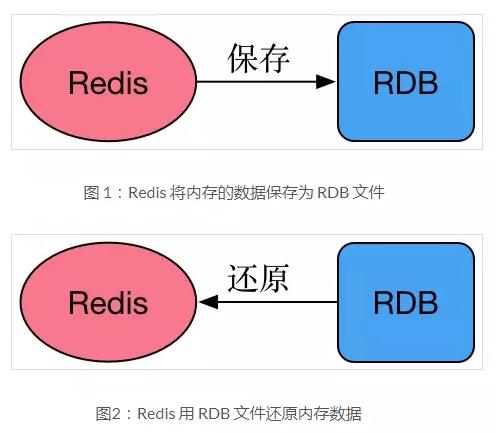 WeiyiGeek.rdb数据