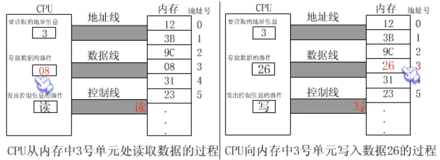 WeiyiGeek.CPU在内存中读和写